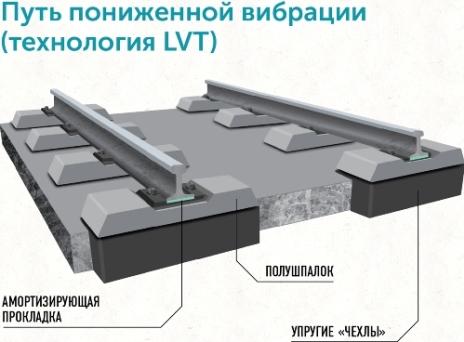 Технология LVT схема