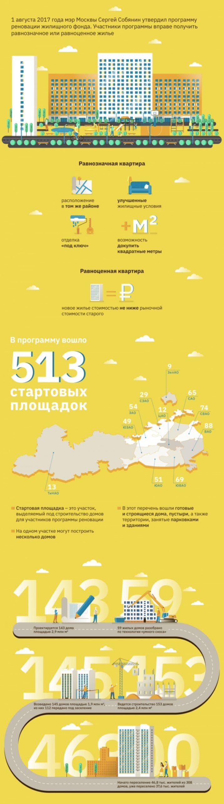 Стартовые площадки для реновации в Москве